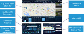 AVEVA Operations Management Interface (OMI)